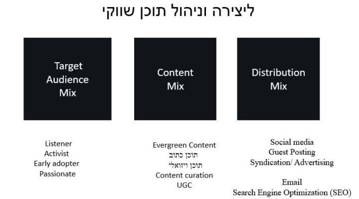 האסטרטגיה המשולשת לניהול תוכן שווקי