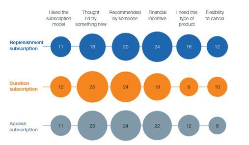 גם תחום המסחר האלקטרוני משלב מודל של דמי מנוי
