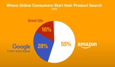 התנהגות צרכנים בעידן הדיגיטלי.דברים שעסקים חייבים לקחת בחשבון.