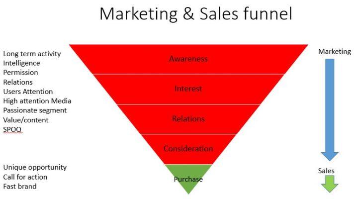 העידן הדיגיטלי מעמיק את ההבדל בין שווק למכירות