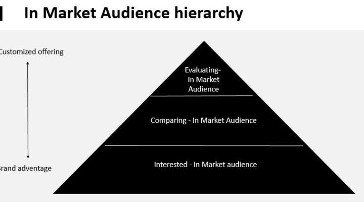 In Market Audience – תת קהל ששווה להשקיע בו